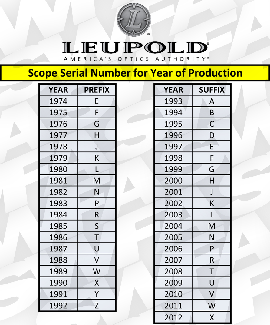 Timeline on leupolds flagship riflescopes the optics talk forums